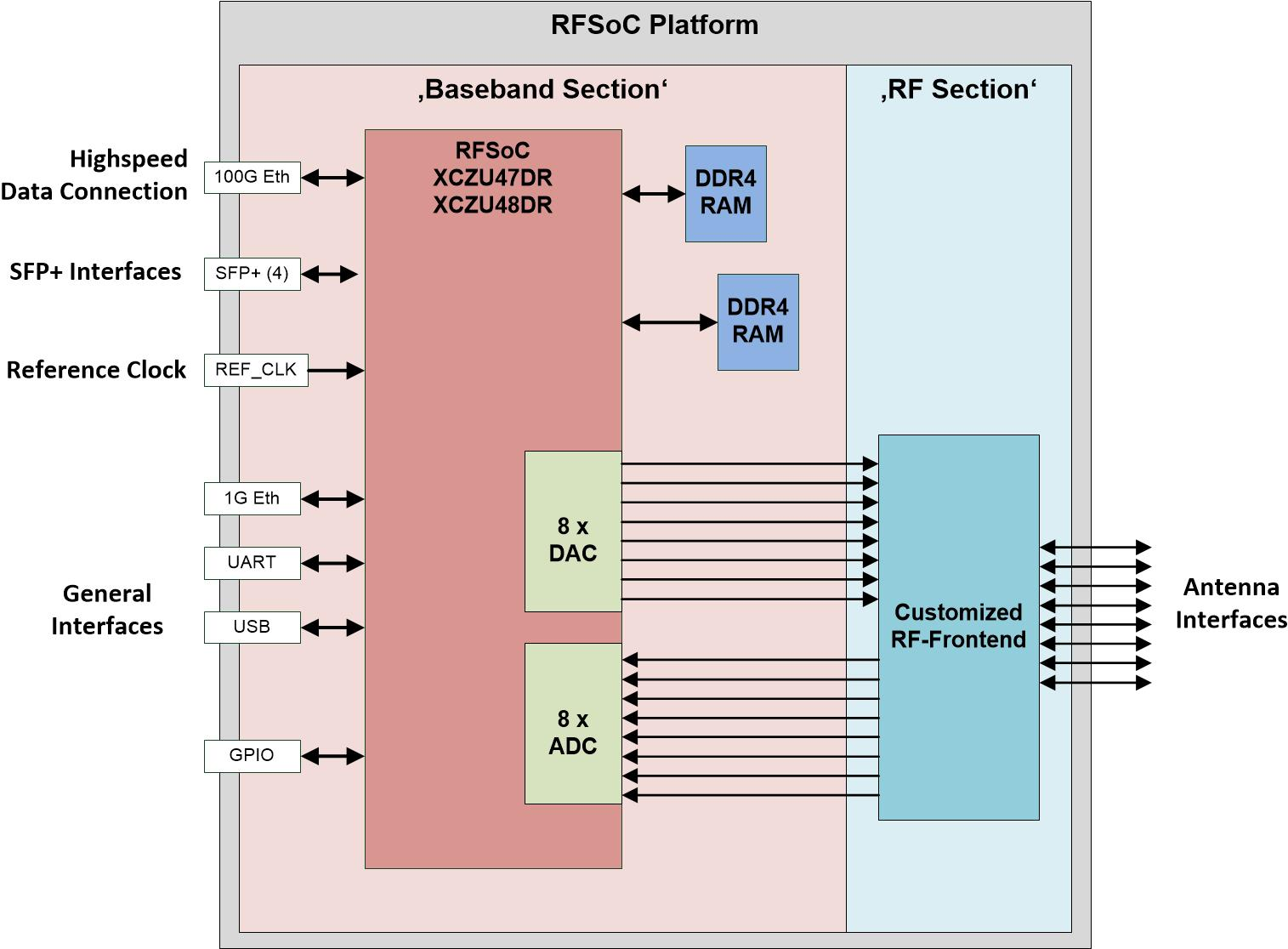RFSoC platform for Massive MIMO | RFSoC platform for Massive MIMO